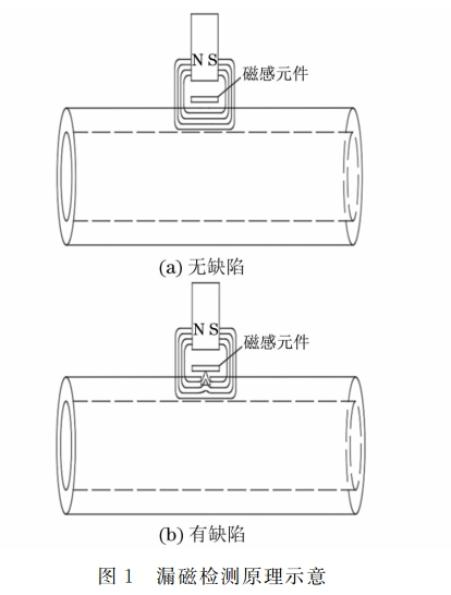短接小径管的漏磁检测