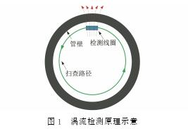 钛合金换热器传热管胀接区的涡流检测