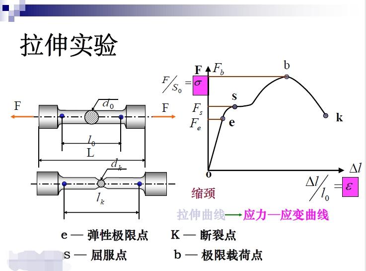 金属材料的主要力学指标性能指标对进行无损检测的影响